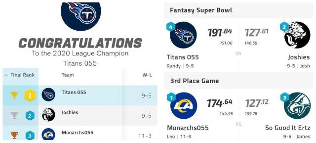Titans 055 nemen Fantasy League-titel over van Scaredy Cats
